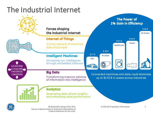 beyond-big-data-harnessing-the-industrial-internet-for-wind-power-5-638